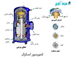 انواع کمپرسور در کولر گازی، کمپرسور اسکرال